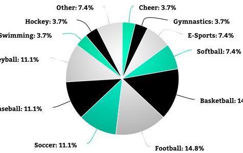 Sport superiority
